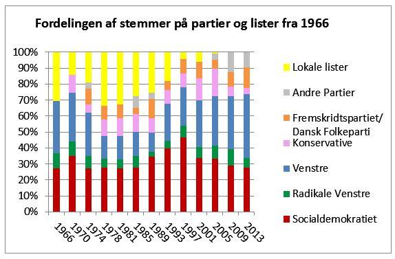 Partier og lister i den tidligere Aarup Kommune